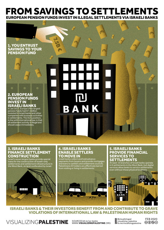 VP-Banks financing Israeli Settlements-Web-20200225