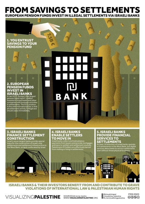VP-Banks financing Israeli Settlements-Web-20200225